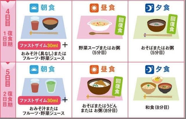 2日間のファスティングダイエットの復食期を守る